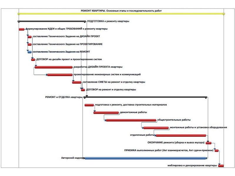 План последовательности капитального ремонта квартиры