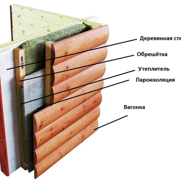 Схема обшивки дома с утеплением вагонкой (блок-хаус)