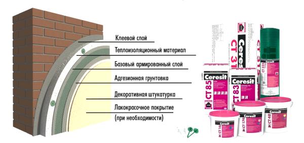 Технология нанесения штукатурки короед (Система мокрый фасад)